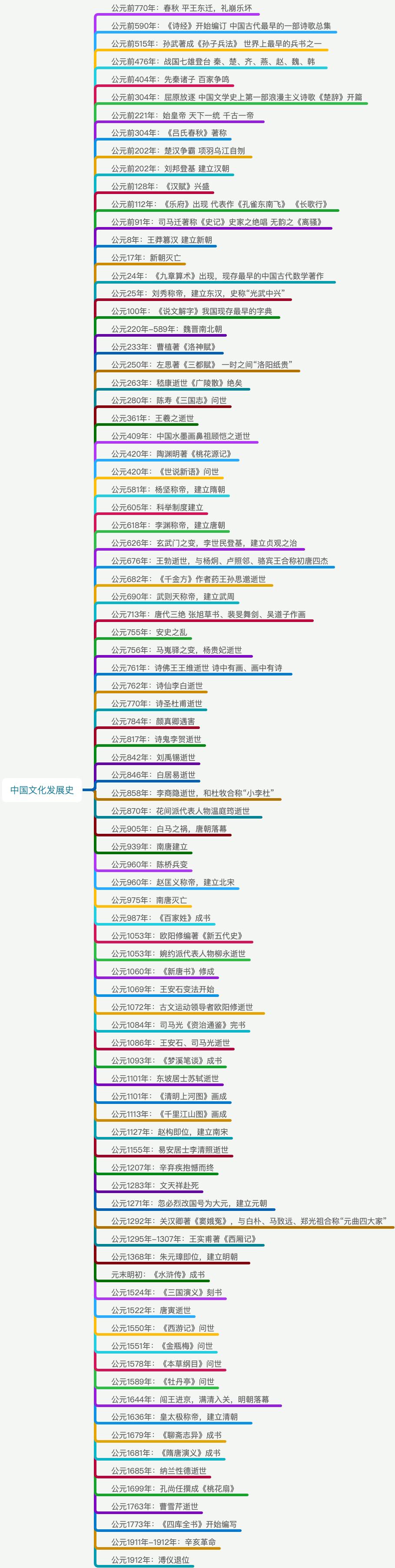 中国文化发展史